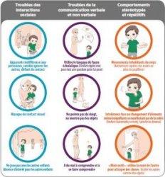 descriptif autisme