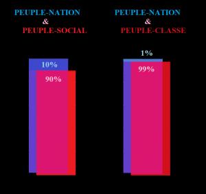 peuple-nation, créateur de la Démocratie